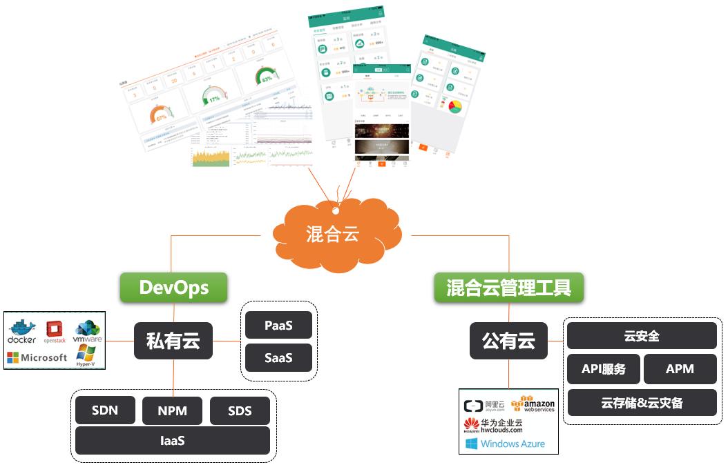 混合云监控解决方案-上海亚安信息技术有限公司