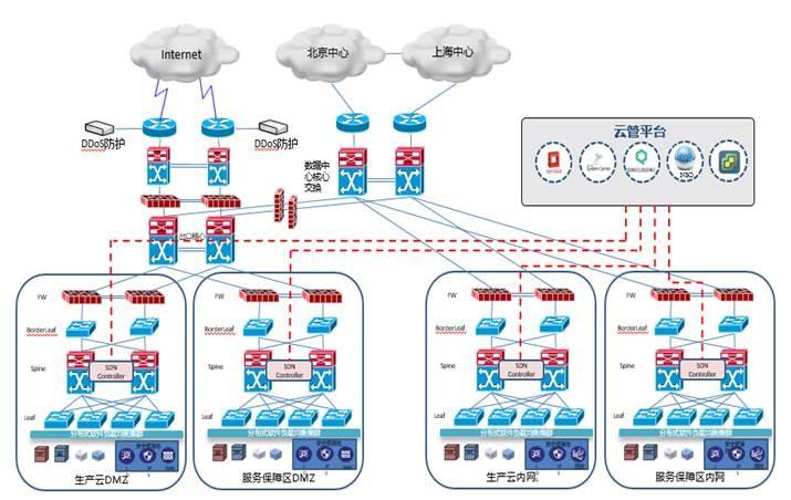 SDN数据中心网络解决方案-上海亚安信息技术有限公司