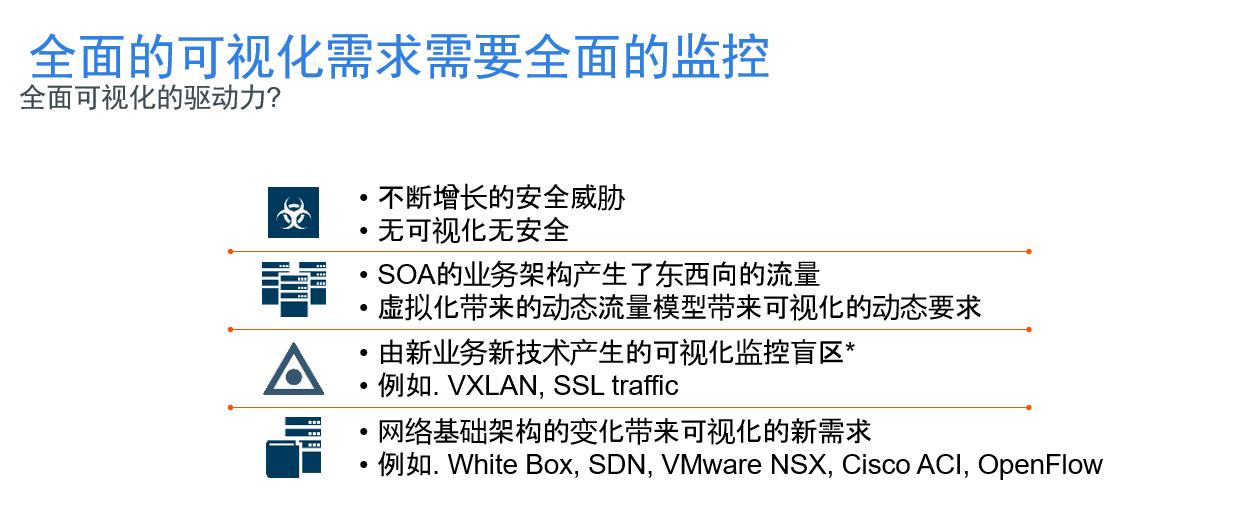网络可视化解决方案-上海亚安信息技术有限公司
